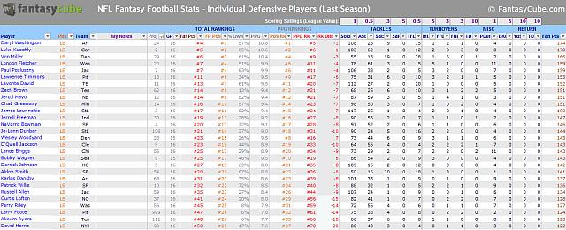 nfl idp defense stats spreadsheet
