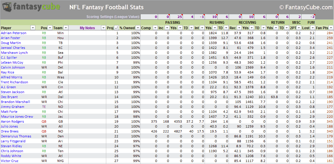 Football Stats Excel Template from www.fantasycube.com