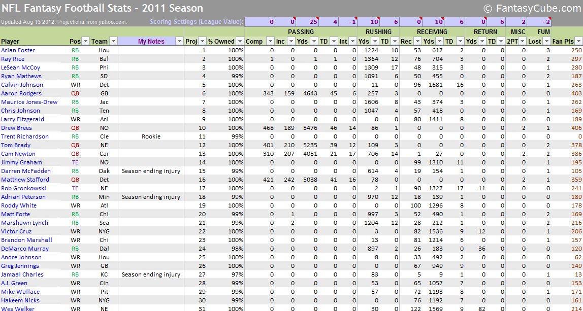 fantasy football spreadsheets nfl stats nfl rankings. Black Bedroom Furniture Sets. Home Design Ideas